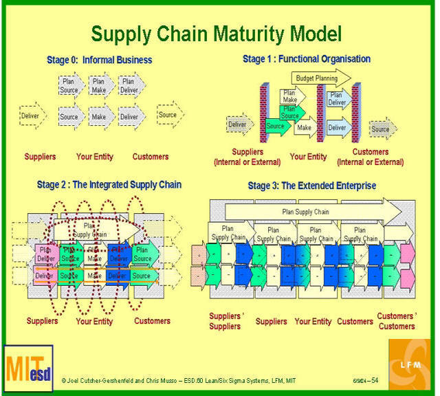 Supply chain management maturity model