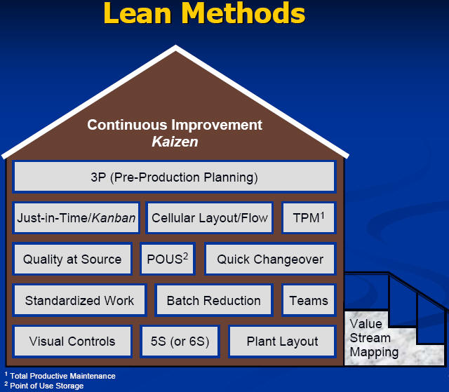 lean production in banks Lean philosophy and its applications in the service banks, etc b) commercial: just as lean manufacturing and lean six sigma are.